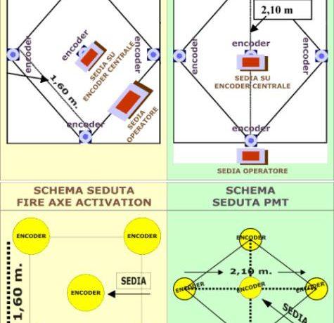 Trattamento F.A.A. Fire axe activation